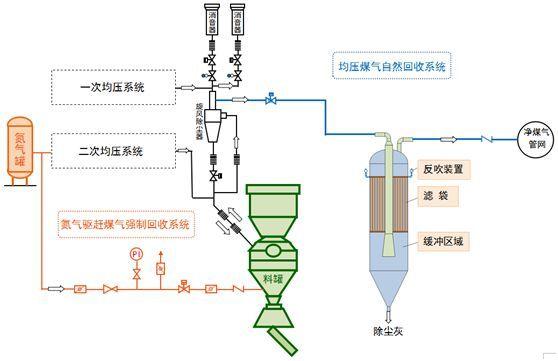 图2 第二代干式均压煤气回收系统流程图