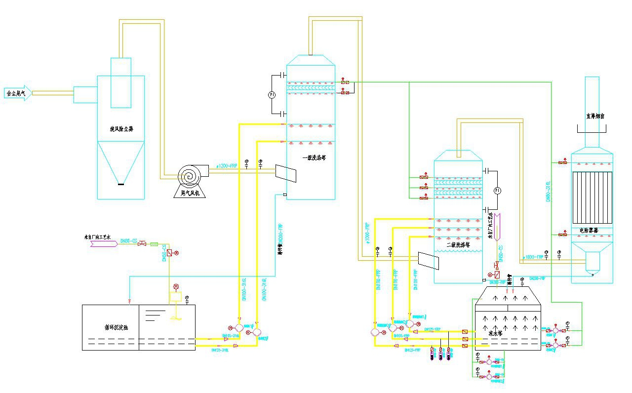 磷铵厂粒状干燥尾气系统