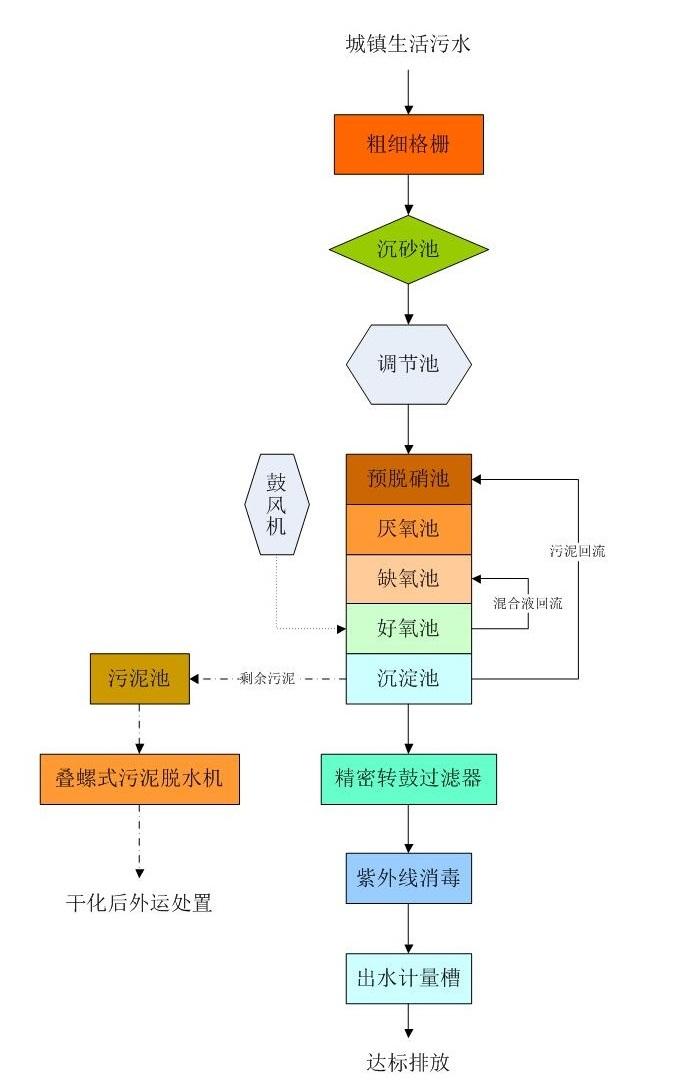 污水处理工艺流程