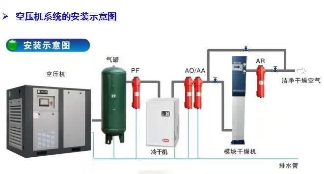 西安空压机及冷干机、西安储气罐等压缩空气系统标准化流程展示