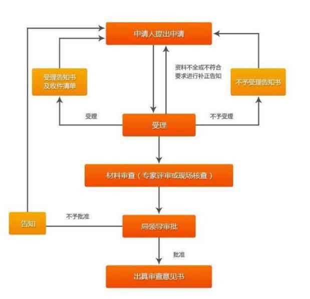 安睿信泰向你讲解资质申报流程分为几个阶段?