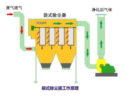 脉冲袋式除尘器的工作原理