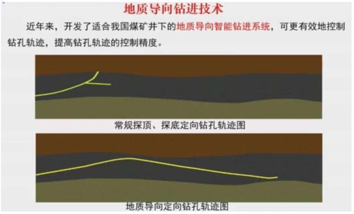 地质导向钻进技术