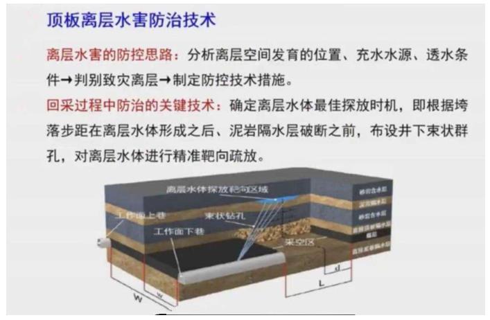 顶板离层水害防治技术