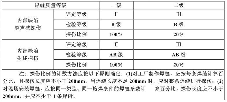 《鋼結構工程施工及驗收規范》 GB50205—95