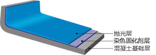 混凝土染色固化剂地坪