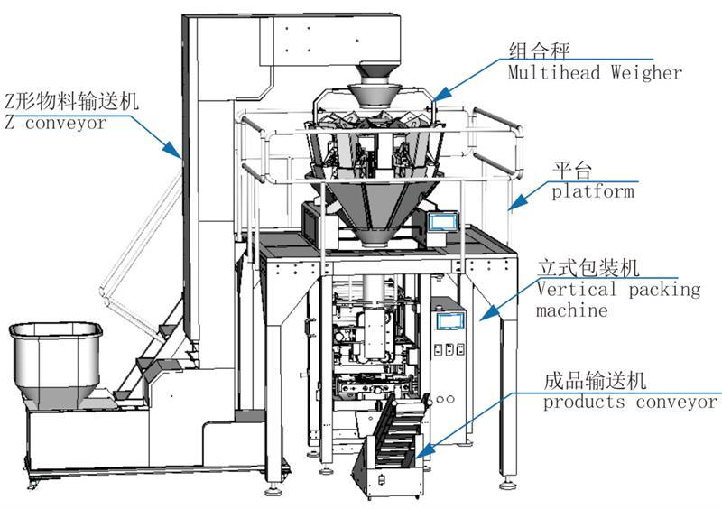 标准立式称重包装系统