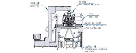 高品质广东称重包装系统产品操作简单方便