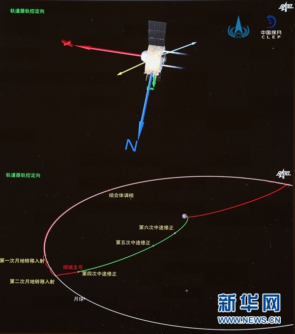 嫦娥五号探测器完成第1次月地转移轨道修正