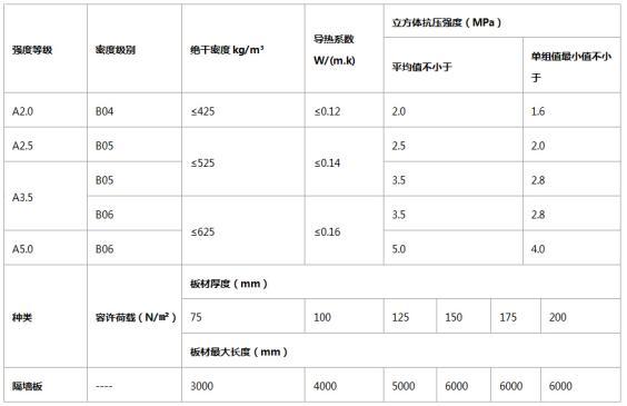 ALC板材技术参数