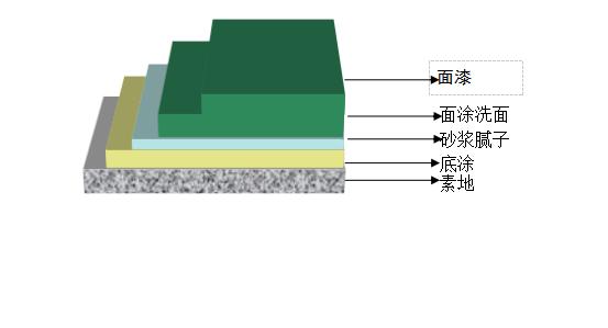 四川环氧橘纹地坪漆厂家