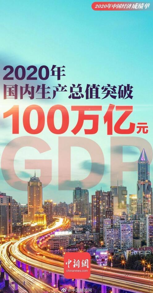 中国2020年GDP突破100万亿元 同比增长2.3%