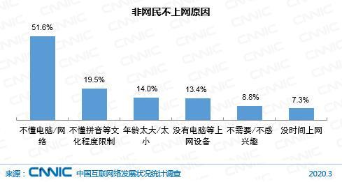 4月28日中国互联网络信息中心数据公布,中国近5亿人不上网