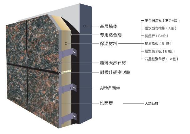 真石漆保温装饰板