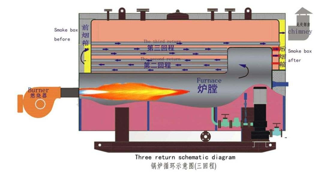 成都燃气锅炉
