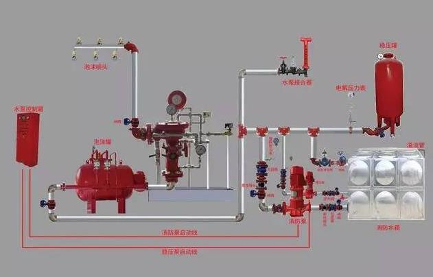 泡沫灭火系统是消防系统里的重点