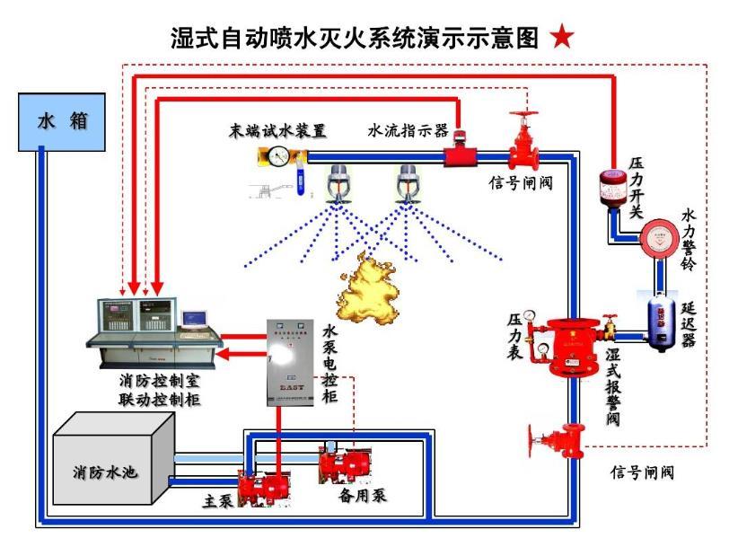 自动喷水系统是以怎样的方式及原理来工作的呢?