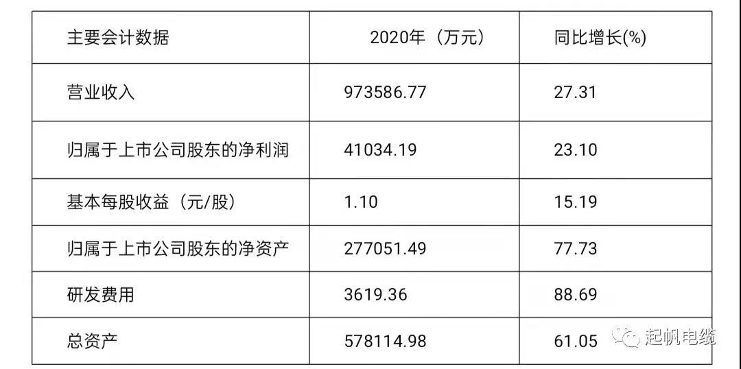 起帆电缆2021年一季度净利大幅增长132.3%