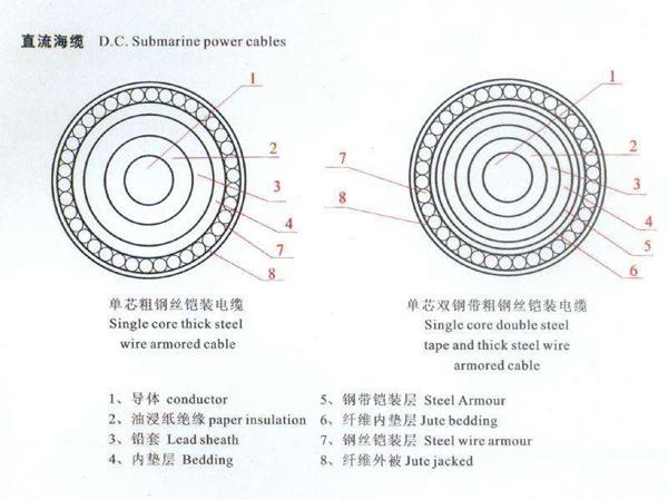在特高压电缆材料方面,一直在不断谋求发展创新