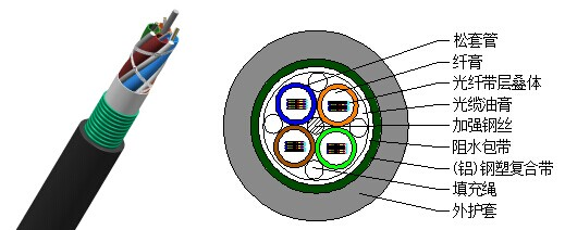 GYDTA(S)层绞式带状光缆