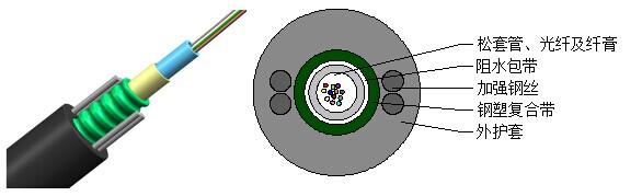 GYXTW中心束管式光缆