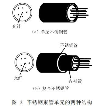 OPGW光缆的结构及制造,欣思宇告诉你
