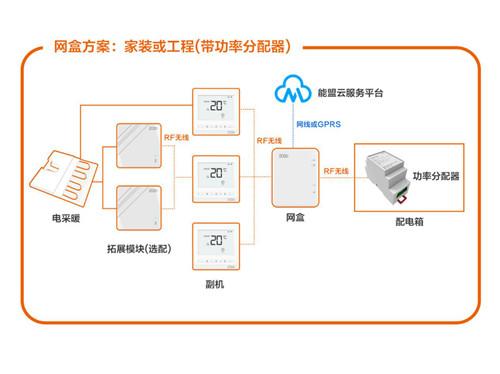 电采暖云平台集控系统介绍-住宅小区