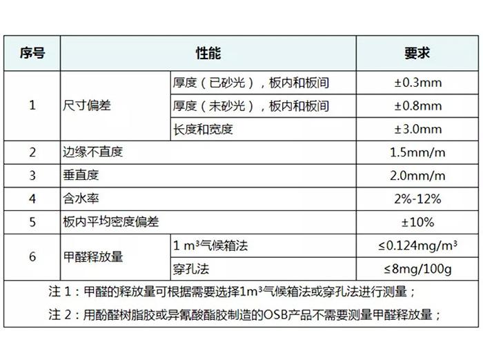 宁夏OSB板部分标准要求