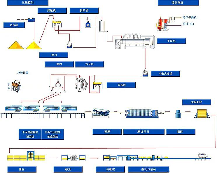 定向刨花板(宁夏OSB板)的生产工艺及应用