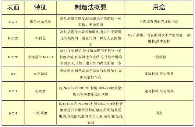 北京不锈钢干货,别再分不清201、202、301、302、304