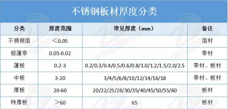 常见问答|北京不锈钢板材的厚度有哪些?