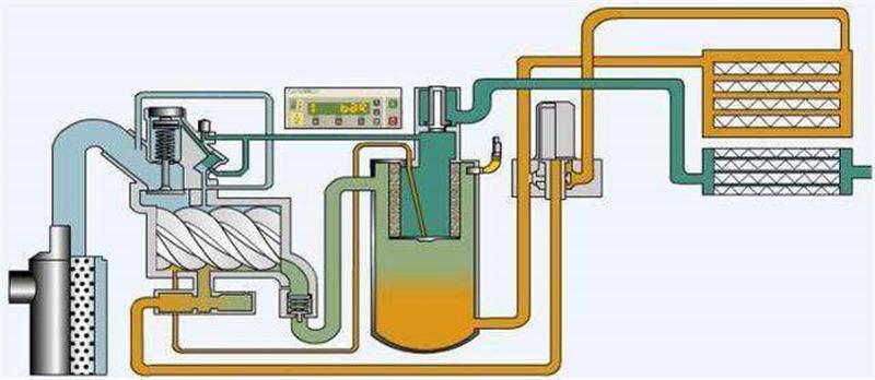 河南久德机电告诉你螺杆空压机的压力阀与回油单向阀怎么清洁保养?