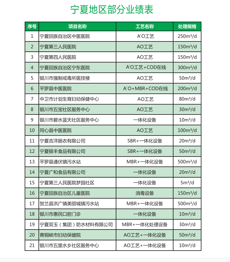 宁夏鑫润兴环保科技有限公司规模大,生产力强