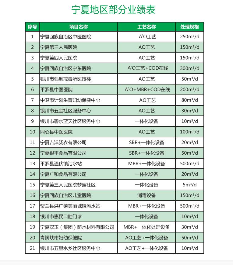 宁夏地区合作客户案列表