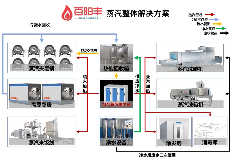 中央厨房蒸汽解决方案