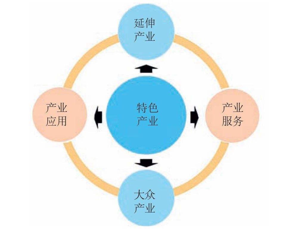 河南省两集群入围全国优势特色产业集群
