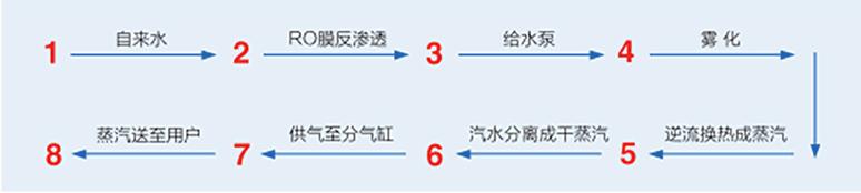 蒸汽发生器内部流程