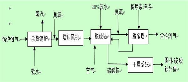 烟气脱硫脱硝工程工艺流程框图与一体化系统流程图解说