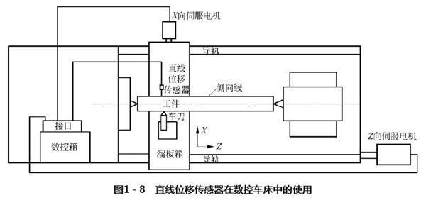 内蒙古机电工程如何有机结合各种技术