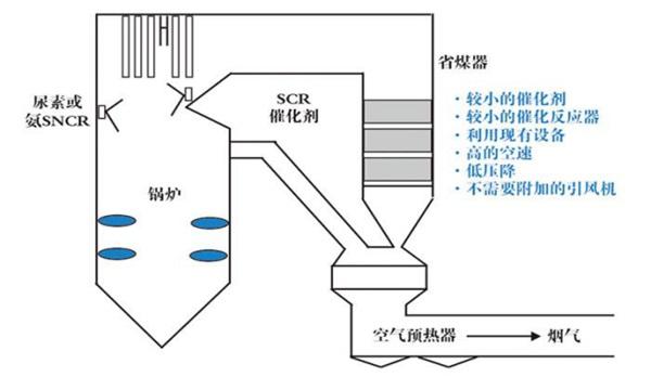 SCR+SNCR工艺与臭氧+SNCR工艺投资成本对比
