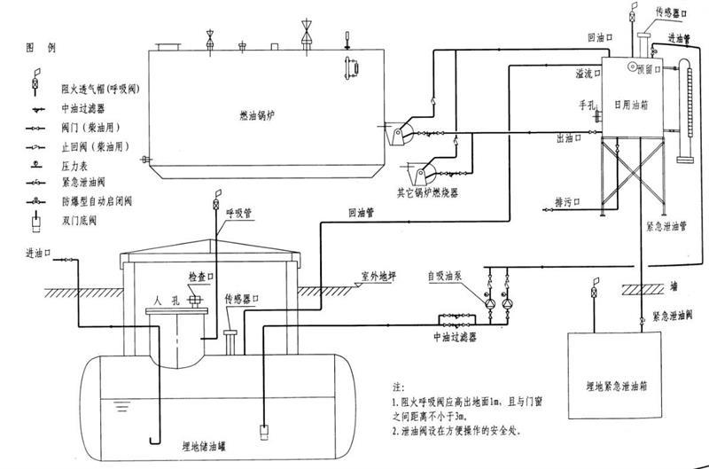 燃氣(油)鍋爐配套附機說明