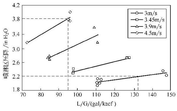 圖表:液氣比與噴淋區壓降