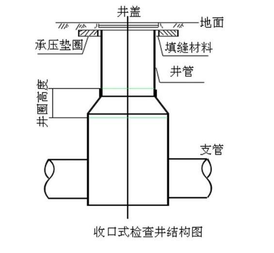 玻璃钢检查井的特点和优势是什么?