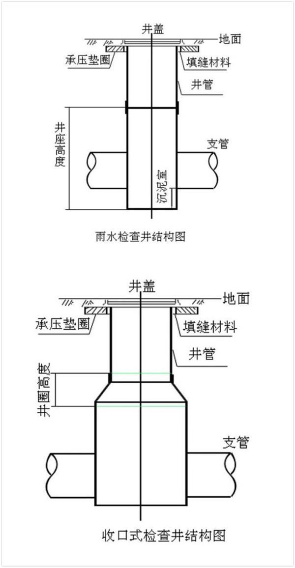 检查井结构图
