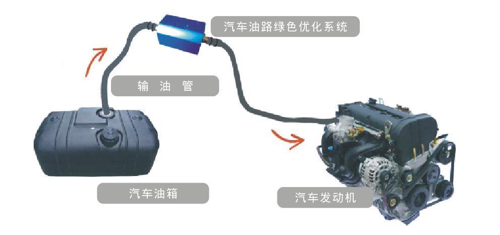 绿色燃油发动机发动机油路绿色优化系统
