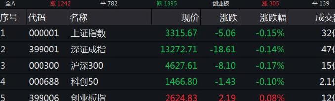 沪指小幅低开0.15% 黄金股领涨券商股回调
