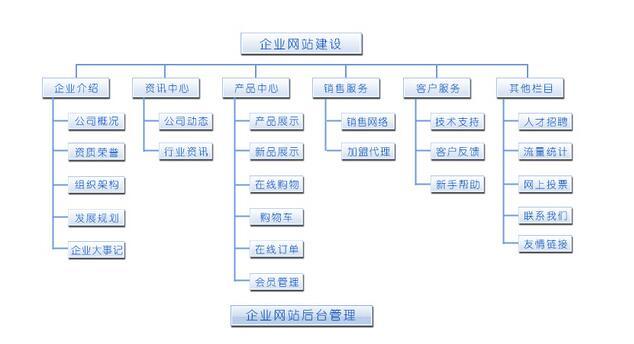 企业网站设计方案导图