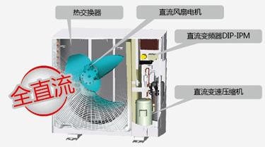 IVX mini係列變頻多聯式中央空調